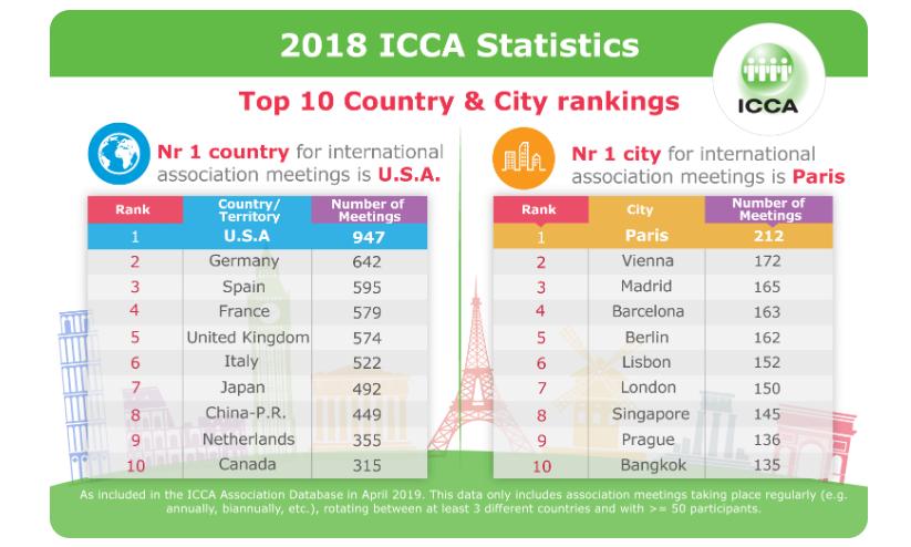 2018 ICCA Rankings