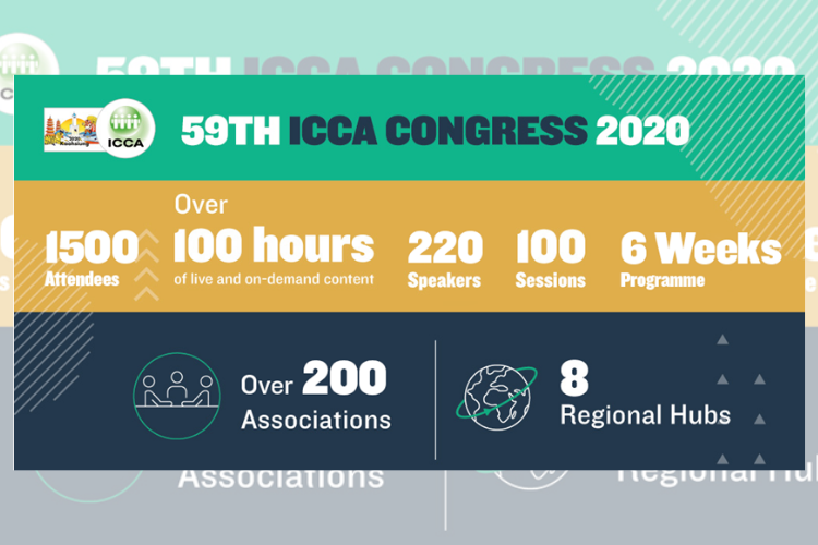 ICCA Congress 2020 infographic results