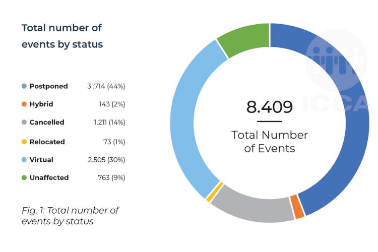 ICCA Statistics Report 2020